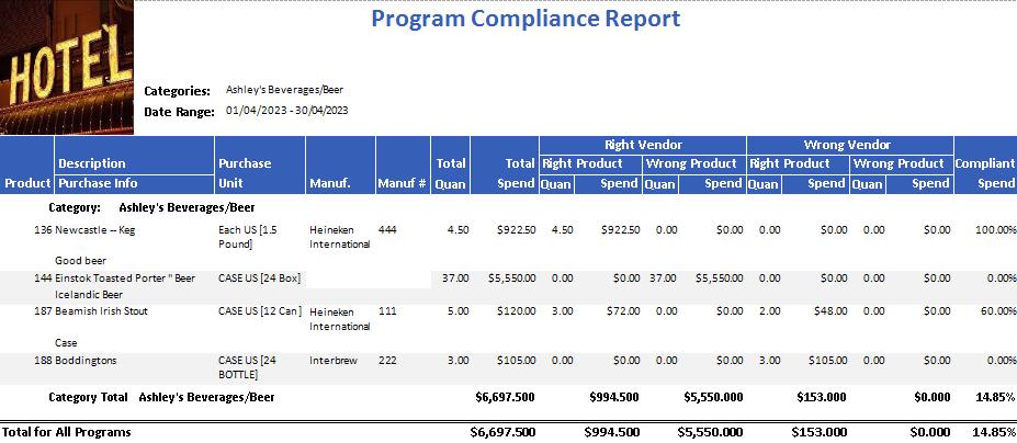 Program Compliance Report