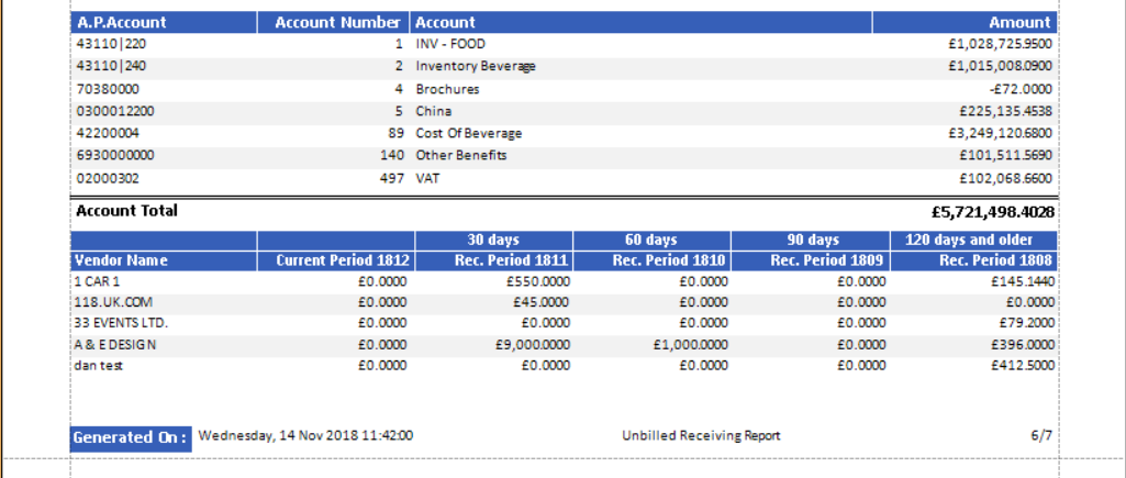 Fig. 4 -- Unbilled Receiving Report Summary
