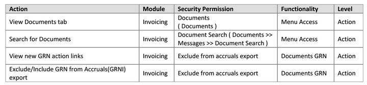 security permissions