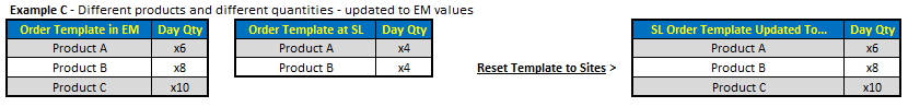 Fig 4 shows the reset when updating different quantities and items