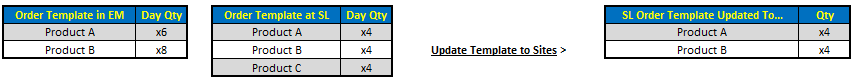 Fig 7 shows the function that 'Update Template to Sites' will take when an item exists on the Site level template but not on the Enterprise version of the template.