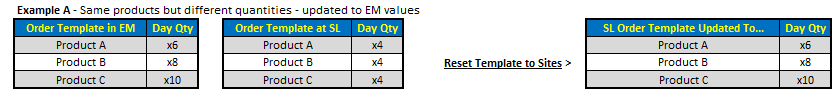 Fig 2 shows reset when updating different quantities