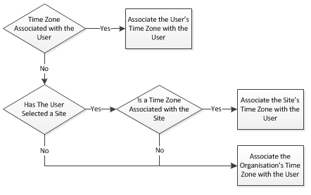 Fig 2 - Time Zone Assignment Precedence