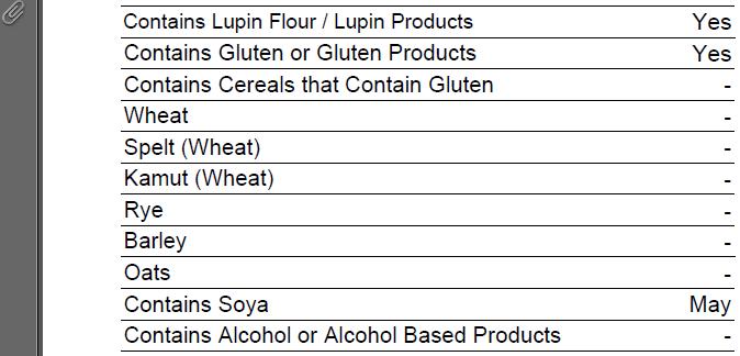 Fig 3 – Standard Nutritional & Intolerance Data - Ingredient Report