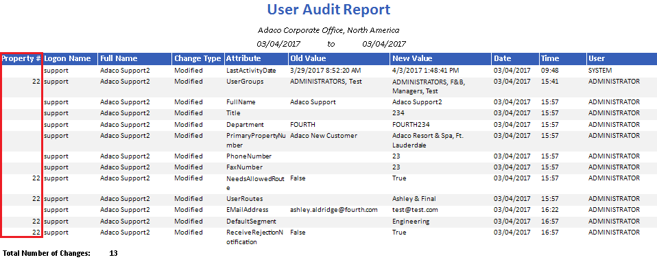 User Audit Report at CP