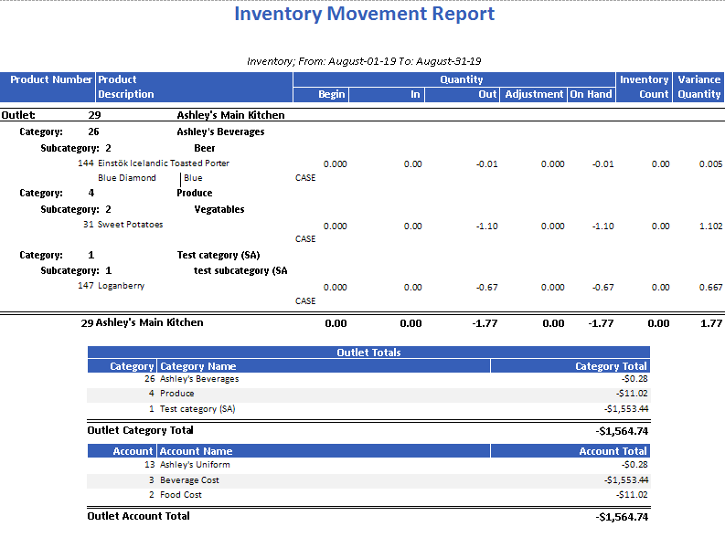 Inventory Movement Report