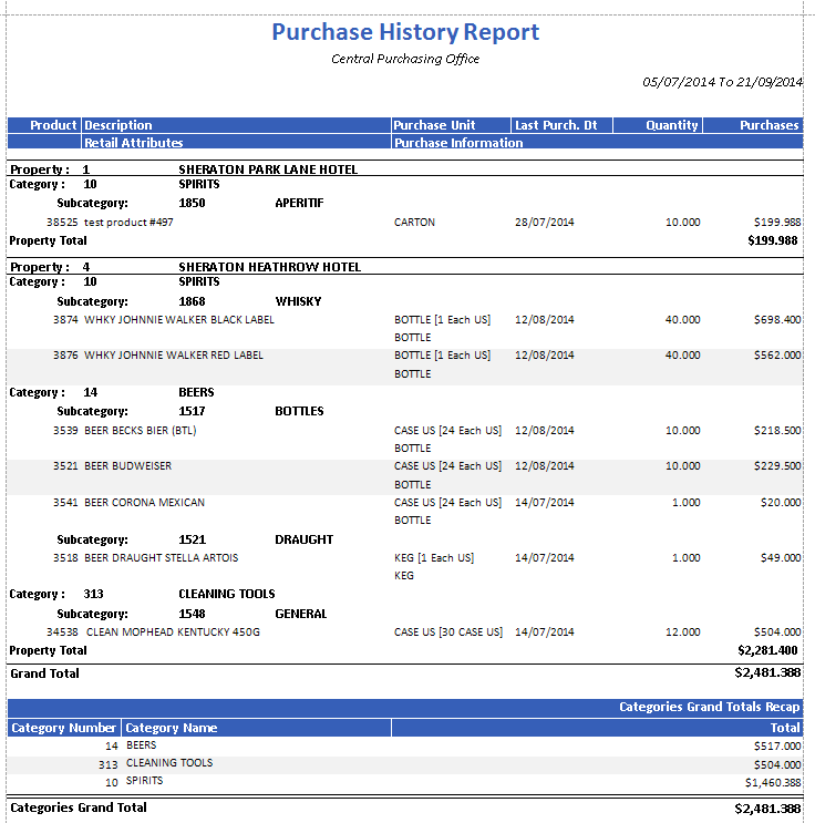 Purchase History Report at Central Purchasing