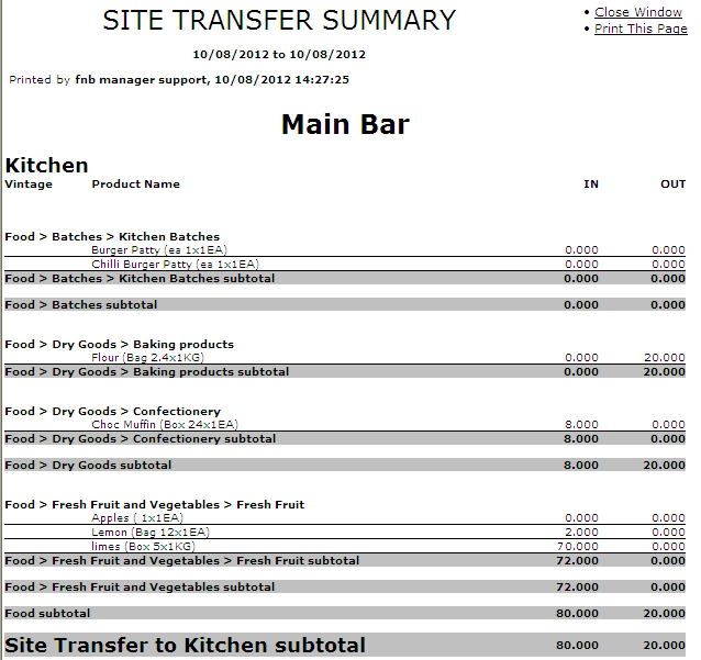 Fig 6 - Site Transfer Summary