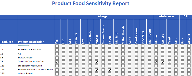 Product Food Sensitivity Report