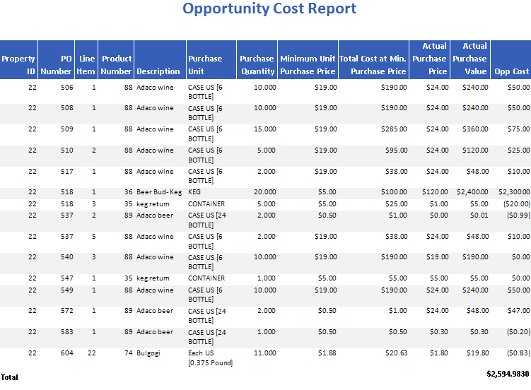 Opportunity Cost Report