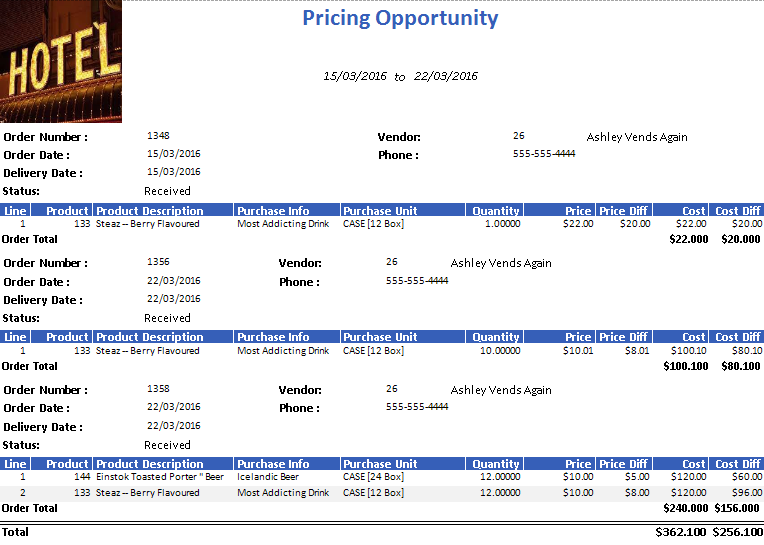 Pricing Opportunity Report