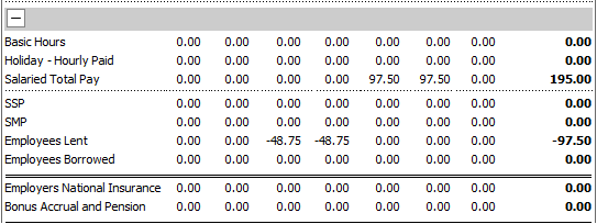 Fig 3 – Rota Analysis Screen by Employee