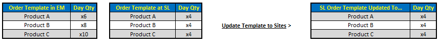 Fig 5 shows the function 'Update Template to Sites' will take when items appear on both Enterprise and Site level versions of the template
