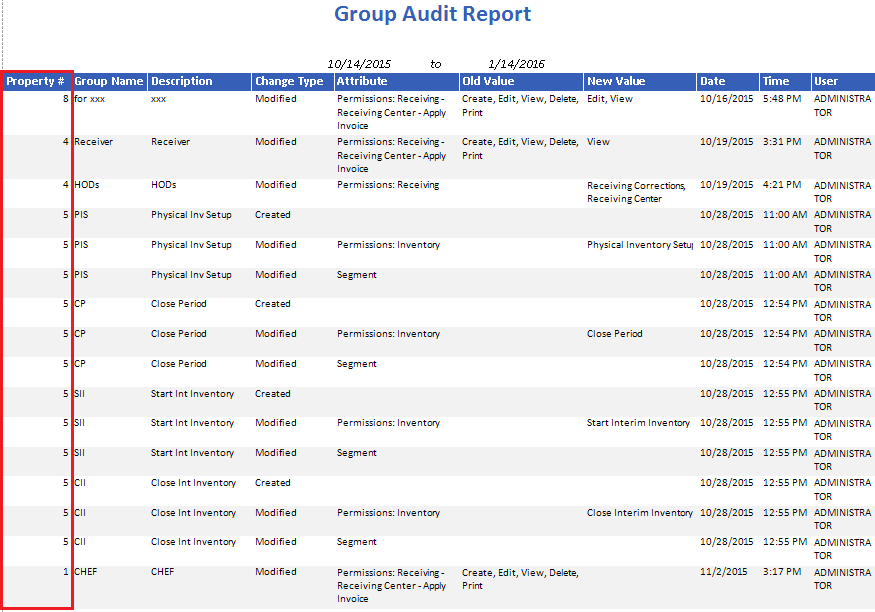 Group Audit Report CP