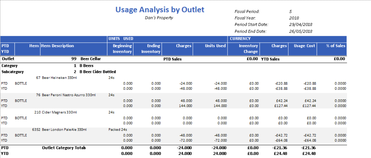 Fig. 3 - Usage Analysis by Outlet report results